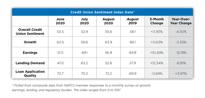 Credit Union Tips for Growth Beyond the Pandemic