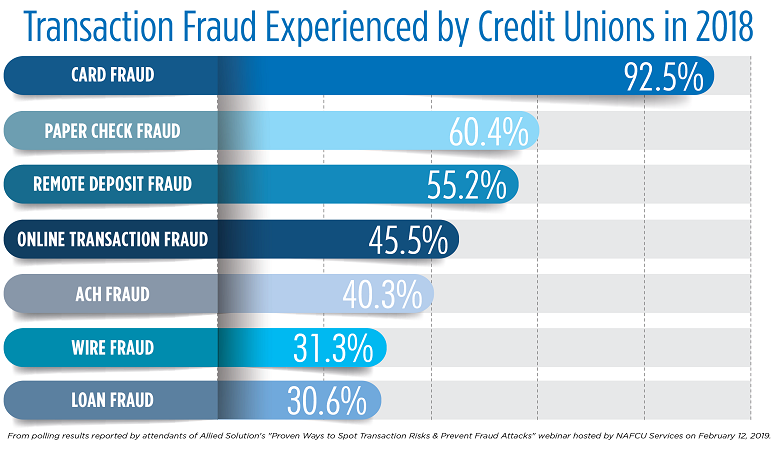 Transaction Fraud by Credit Unions