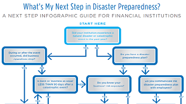 A Next Step Infographic Guide for Financial Institutions
